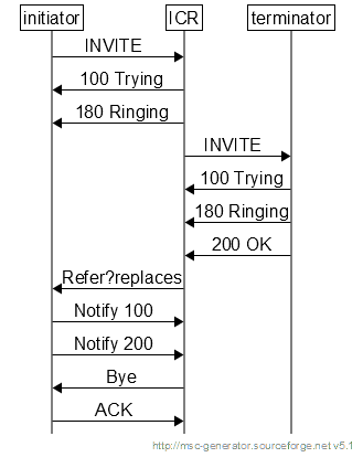 REDCOM Intelligent Call Routing Service — REDCOM Intelligent Call